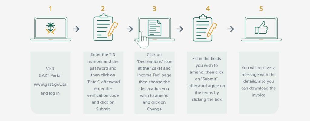 Steps to file Zakat and Tax Return Amendment